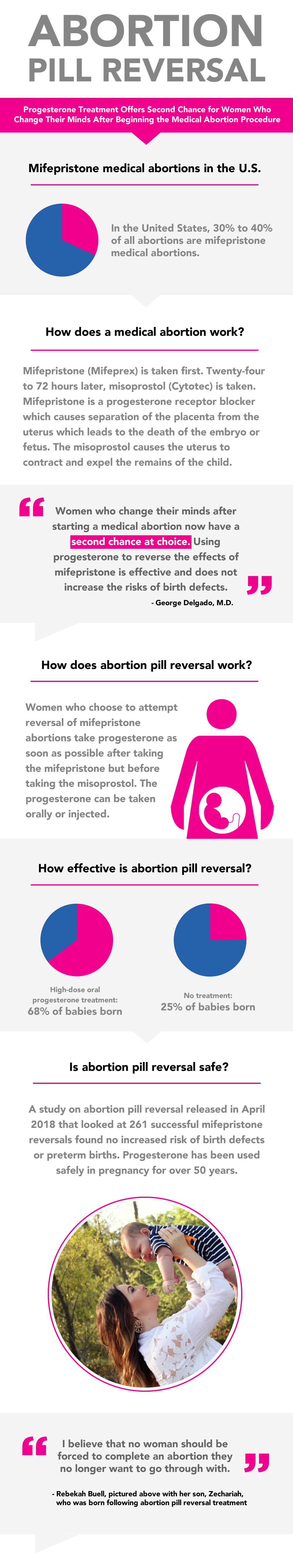 Abortion Pill Reversal Infographic