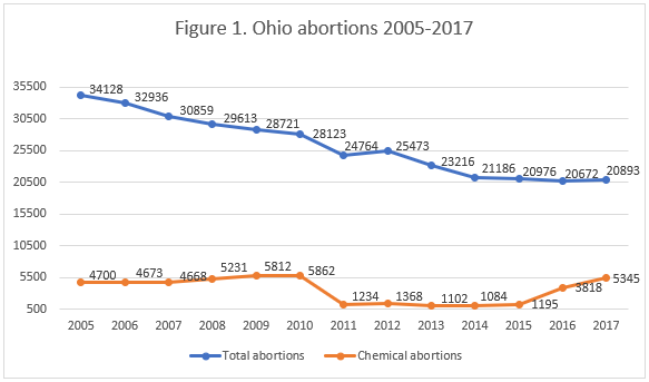 Abortion Reporting: Ohio (2017) | Charlotte Lozier Institute