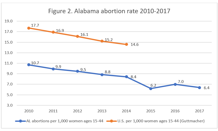 Abortion Reporting: Alabama (2017) | Charlotte Lozier Institute