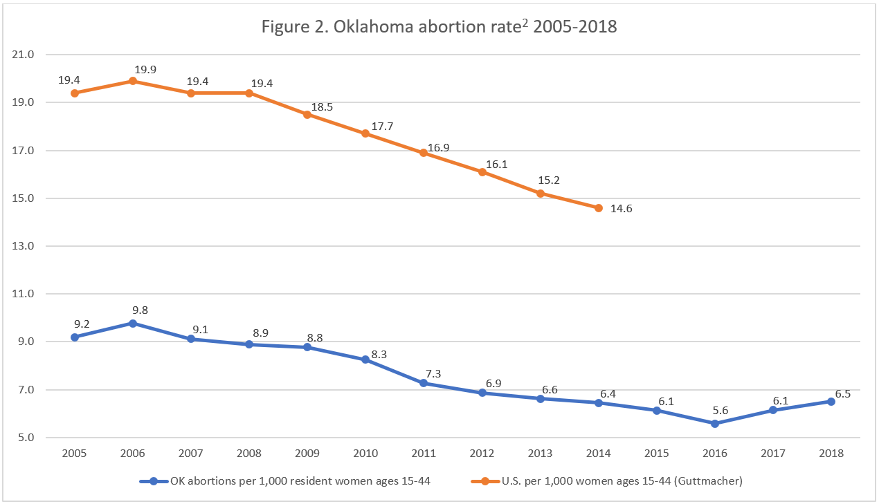 Really 16 Is Appropriate Age To Allow >> Abortion Reporting Oklahoma 2018 Charlotte Lozier Institute